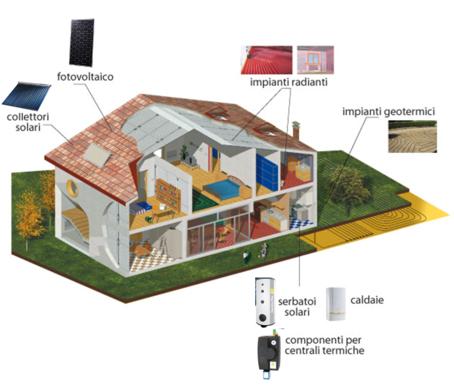 Idroenergy srl carpi impianti termosanitari - Impianti di allarme per casa ...